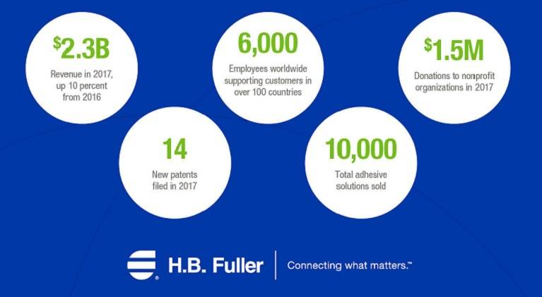 2017 Key accomplishments for H.B. Fuller in stats